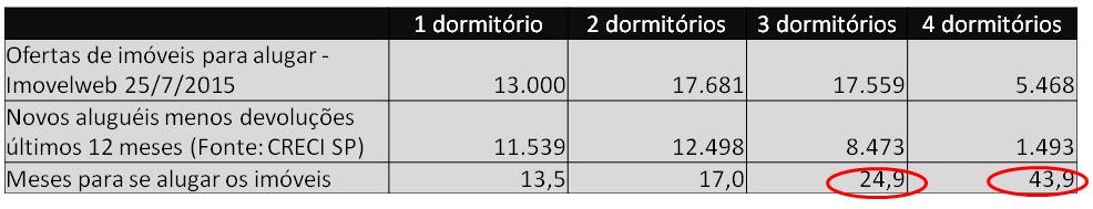 Post 42 imagem 14 - aluguel oferta versus demanda