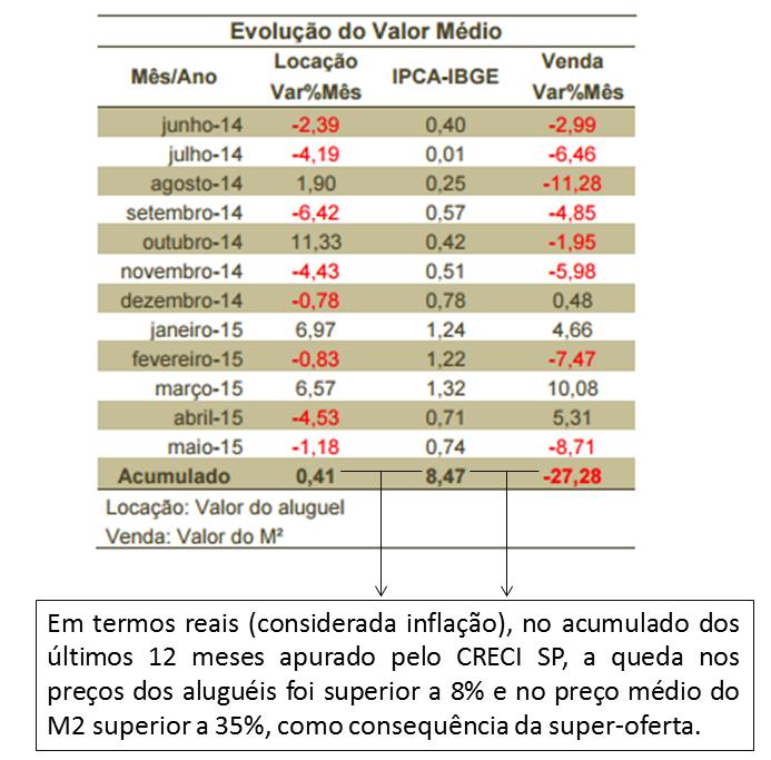 Post 42 imagem 15 - tabela CRECI SP de preços de venda e aluguel últimos 12 meses