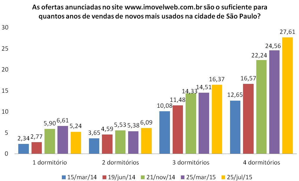 Post 42 imagem 2 - evolução de oferta versus demanda em São Paulo