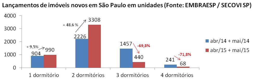 Post 42 imagem 3 - lançamentos de imóveis São Paulo abril e maio