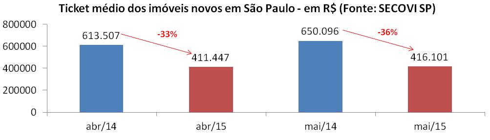Post 42 imagem 5 - ticket médio São Paulo abril e maio