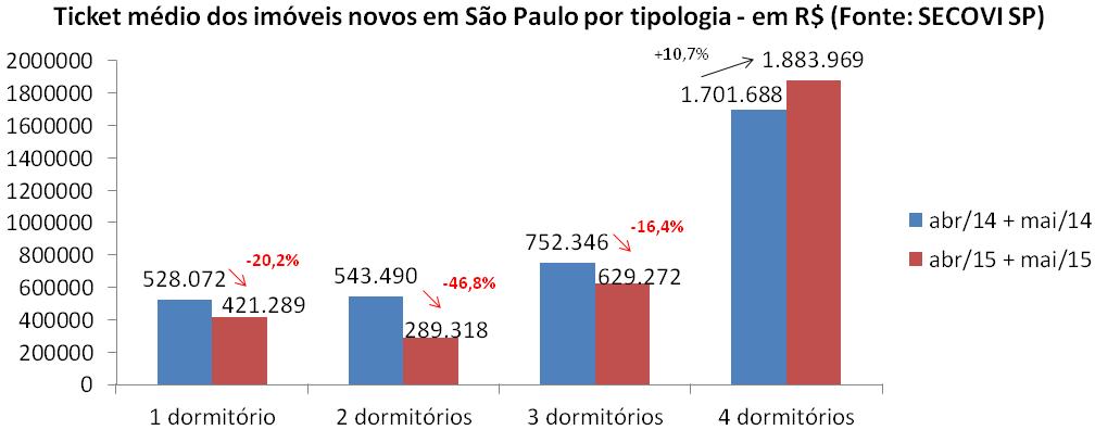 Post 42 imagem 6 - ticket médio por tipologia São Paulo