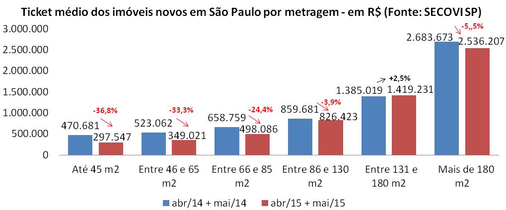 Post 42 imagem 7 - ticket médio por metragem São Paulo abril e maio