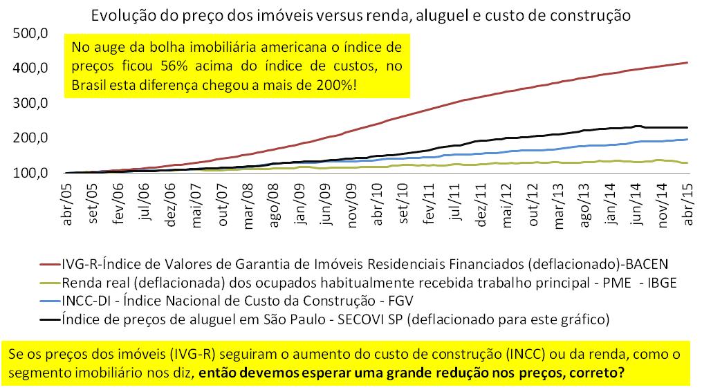 Post 43 imagem 2 - evolução preços de vendas renda aluguel e custo de construção