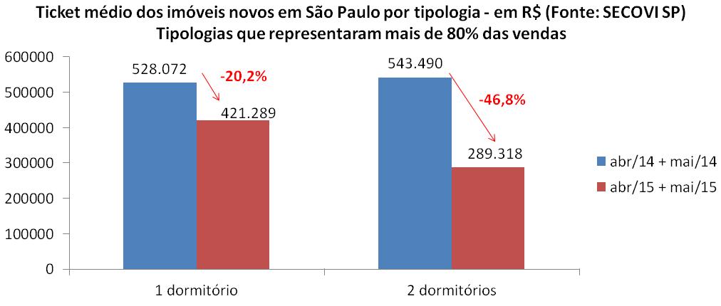 Post 44 imagem 10 ticket imóveis novos por tipologia São Paulo