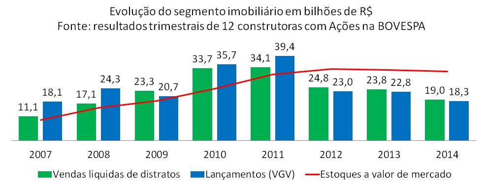 Post 44 imagem 3 evolução do mercado imobiliário até 2014