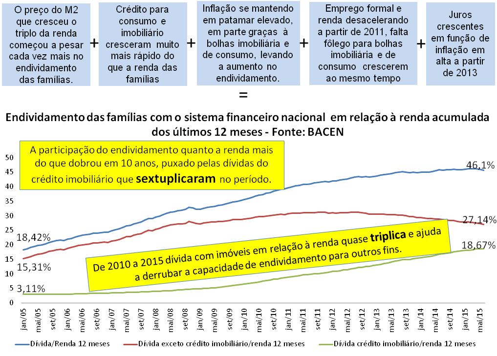 Post 45 imagem 11 - dívida das famílias com o sistema financeiro