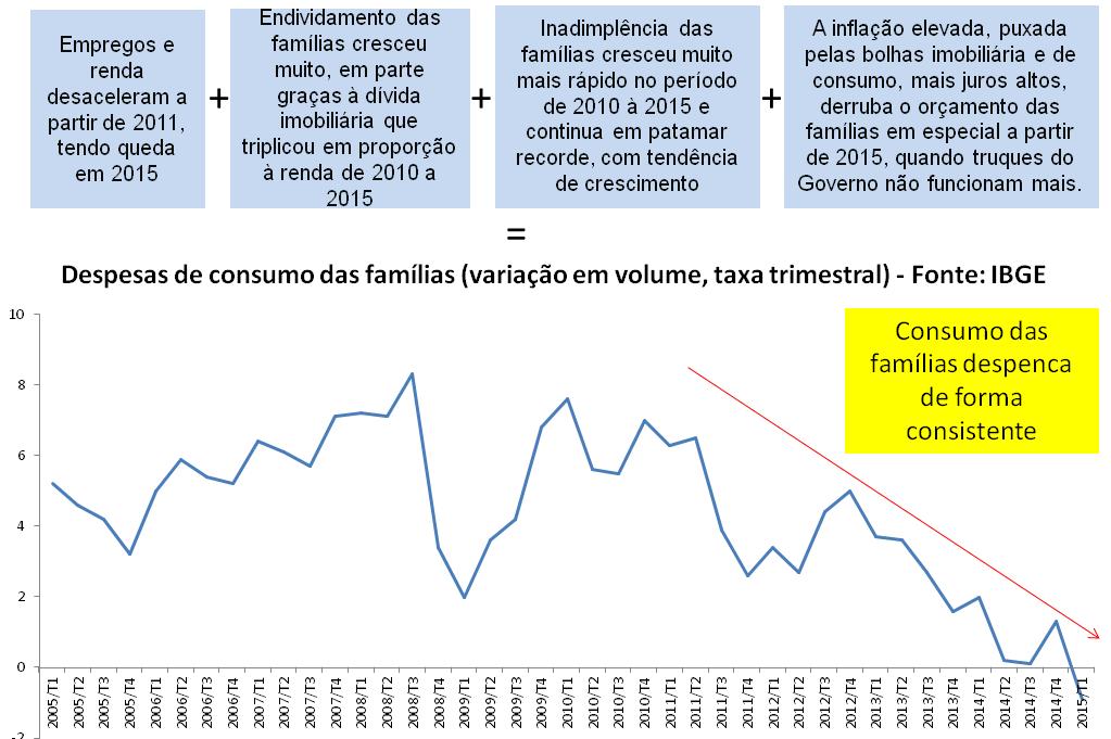 Post 45 imagem 14 - despesas das famílias