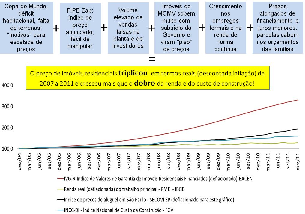 Post 45 imagem 4 - preços de imóveis renda aluguel e INCC até 2011