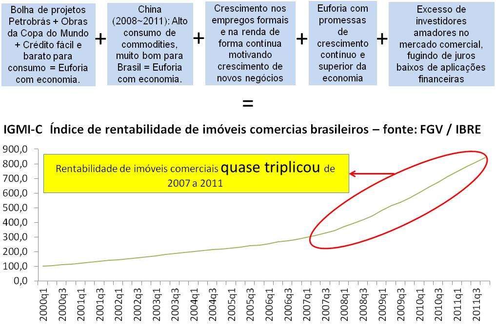 Post 45 imagem 5 - rentabilidade do aluguel até 2011