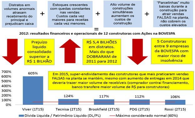 Post 45 imagem 7 - prejuízo 2012 e endividamento 2015 das construtoras