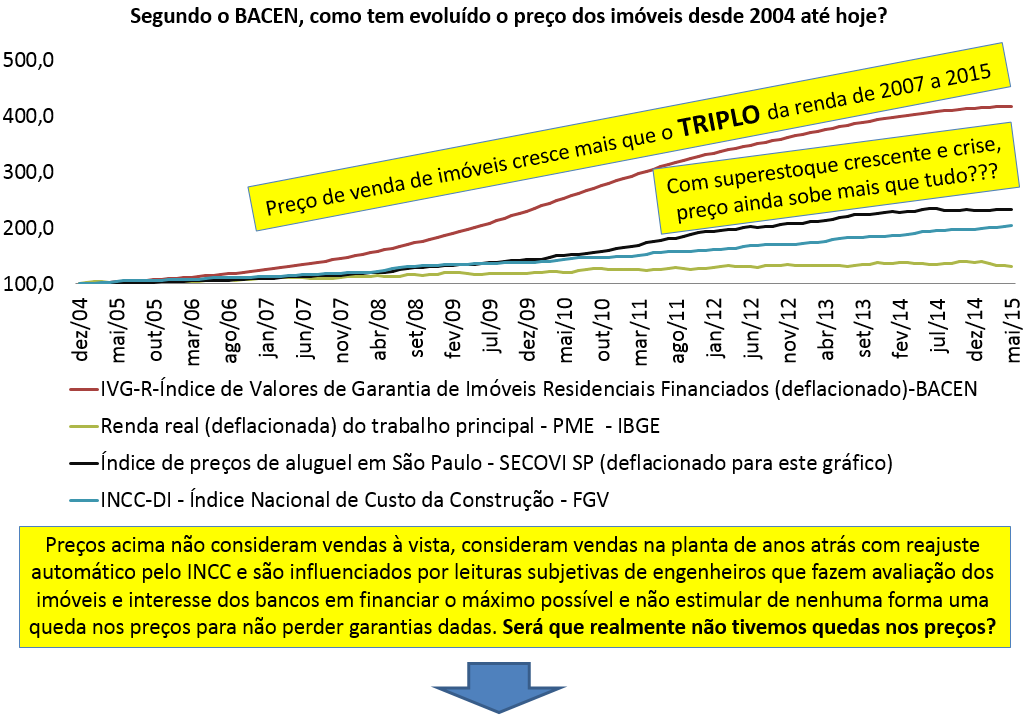 Post 45 imagem 8 - preço aluguel INCC e renda até 2015