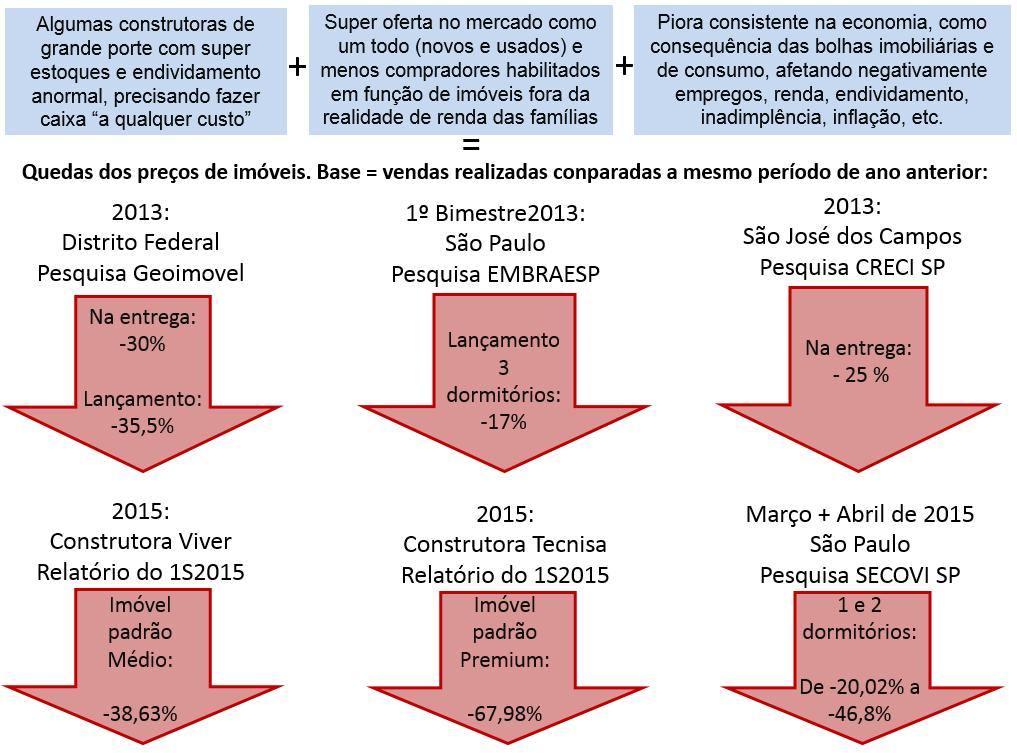 Post 45 imagem 9 - reduções de preços de imóveis