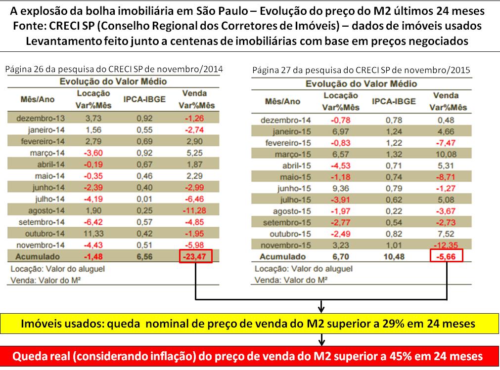 Post 46 imagem 1 - preços imóveis usados São Paulo últimos 24 meses