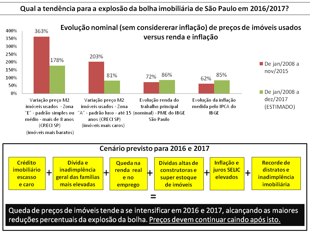 Post 46 imagem 18 - tendência de preços para 2016 e 2017