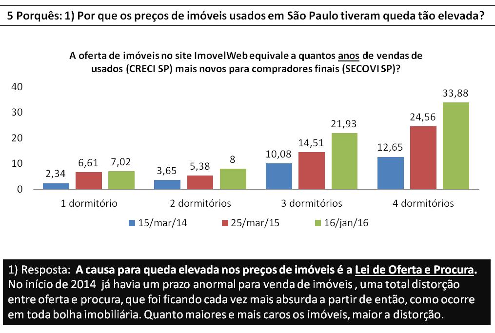 Post 46 imagem 2 - histórico de oferta versus procura São Paulo