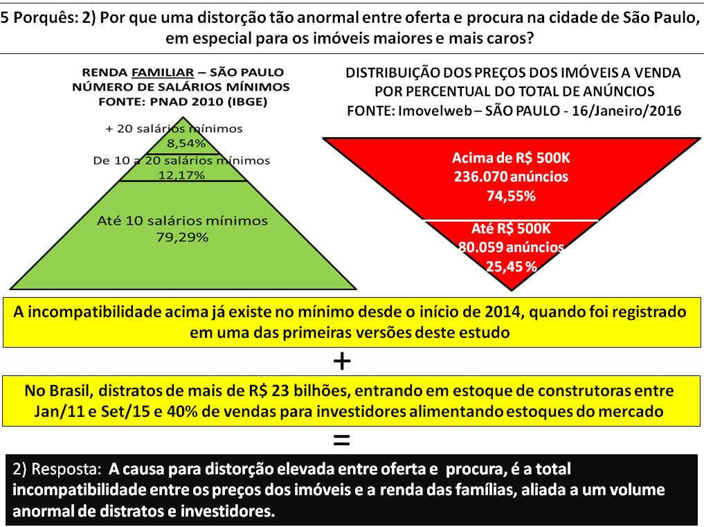 Post 46 imagem 3 - pirâmides distorção renda versus preços