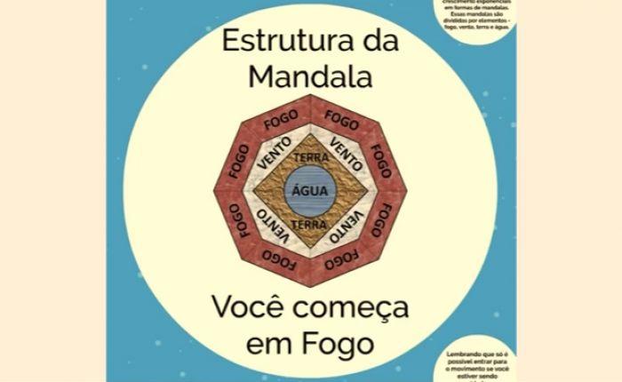 Cuidado com golpe Mandala da Prosperidade