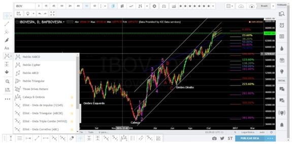 Gráfico TradingView