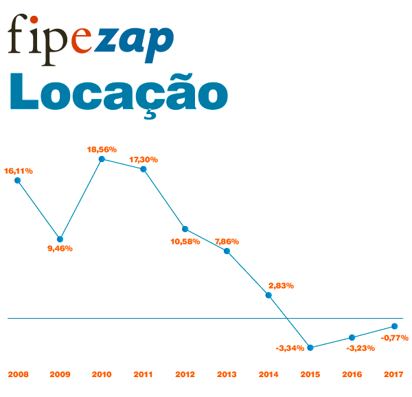 fipe-zap-locacoes