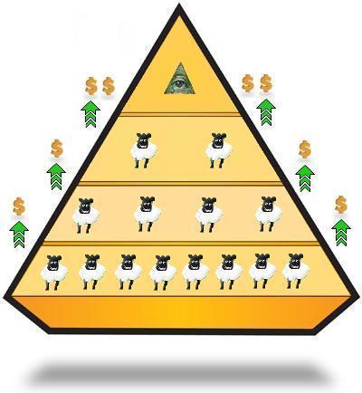 Sinais que você está diante de um golpe de pirâmide com Bitcoin